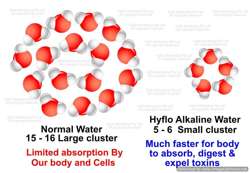 water cluster, micro clustered water, micro clustered water machine, micro clustered water molecules