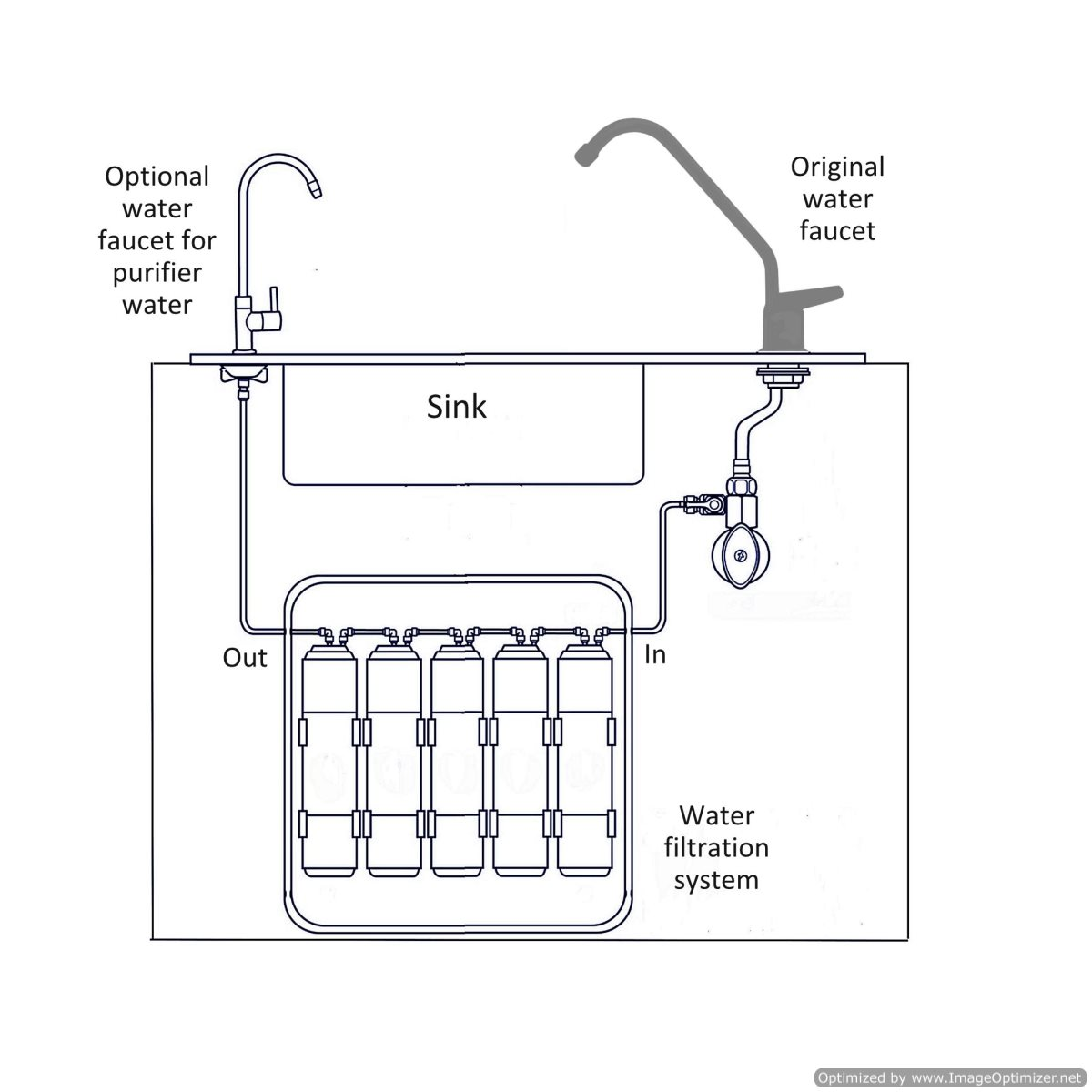 water purifier under_sink installation