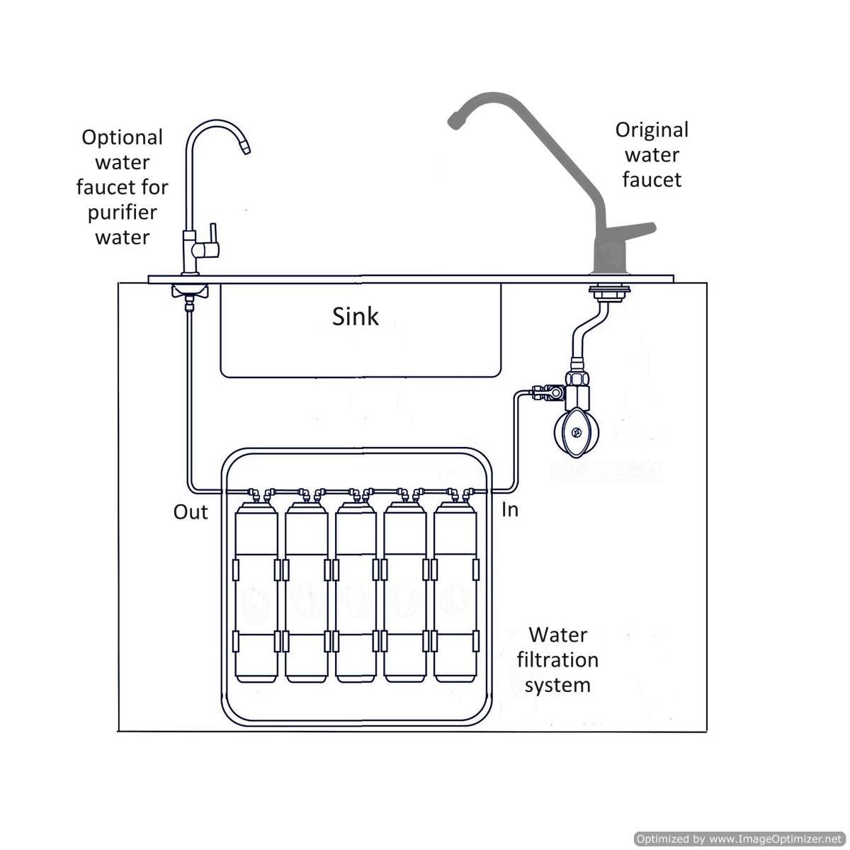 water purifier under_sink installation